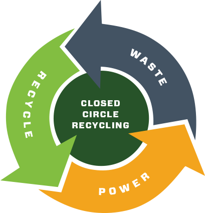 Closed Circle Recycling With The PG FireBox System