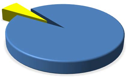 Pie chart: he total of 50 million tons collected each year in the USA, the blue represents the 800 million tons manually counted by the US Forest Service during 2016 in the Sierra Nevada mountain range in California.
