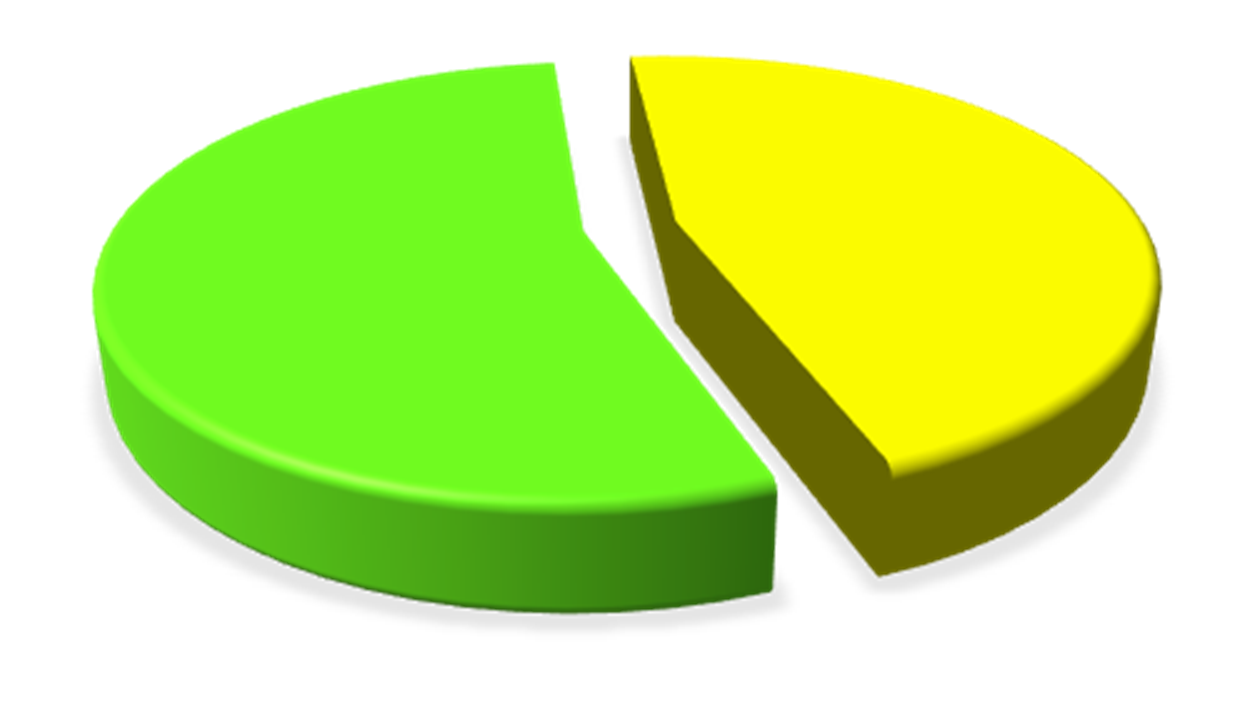 Pie Chart: approximately 20% of all waste in the World is vegetative waste